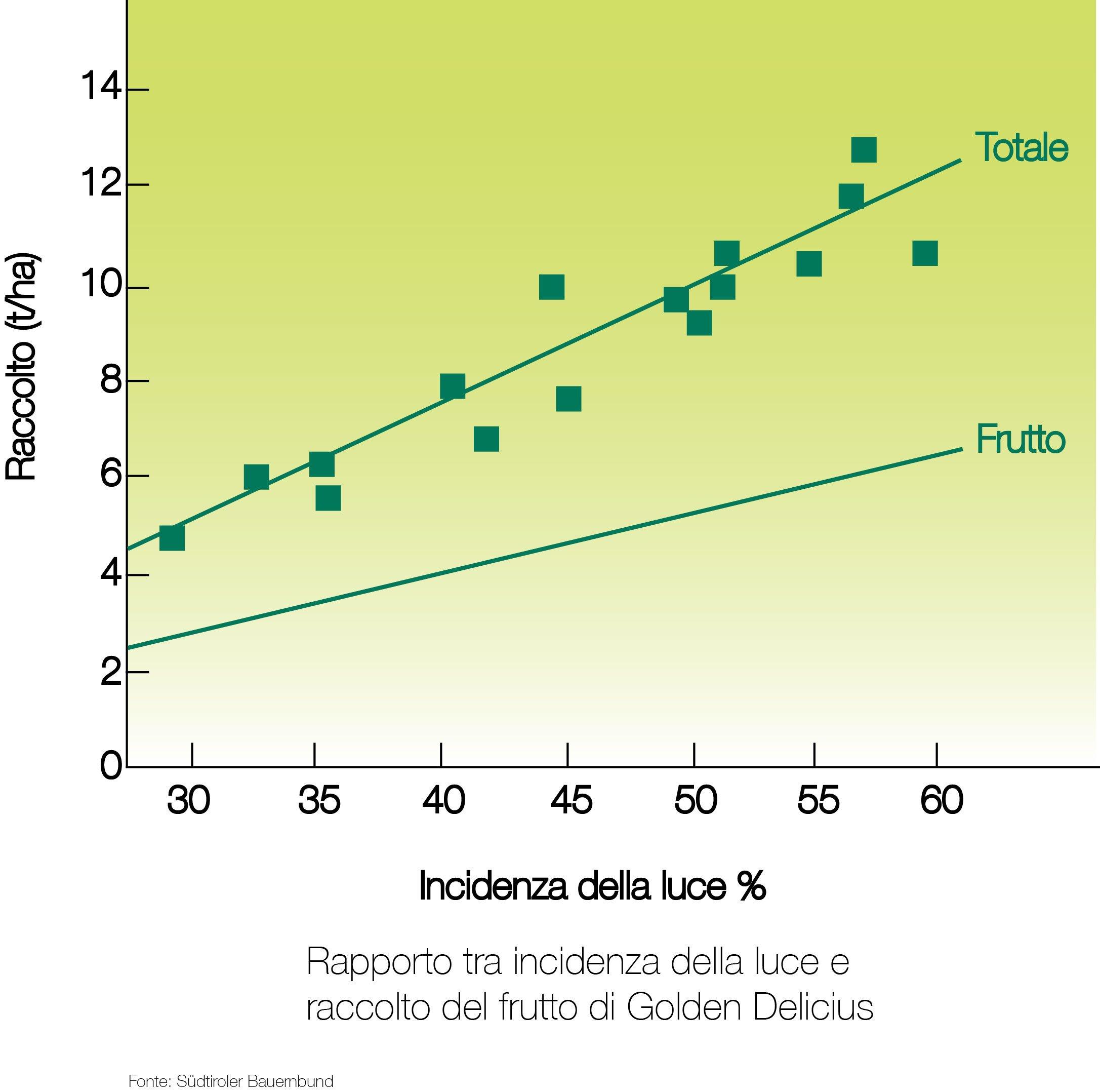 Statistica Ore solari